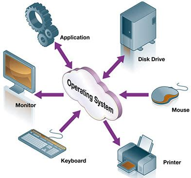 Real time operating system research paper